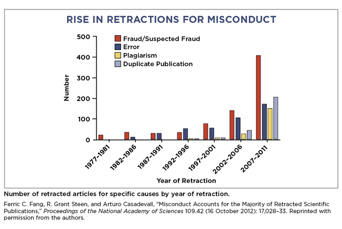On science, super-star scientists, fraud, and financing